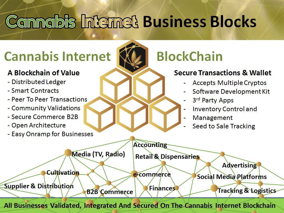 Cannabis Internet Business Blocks